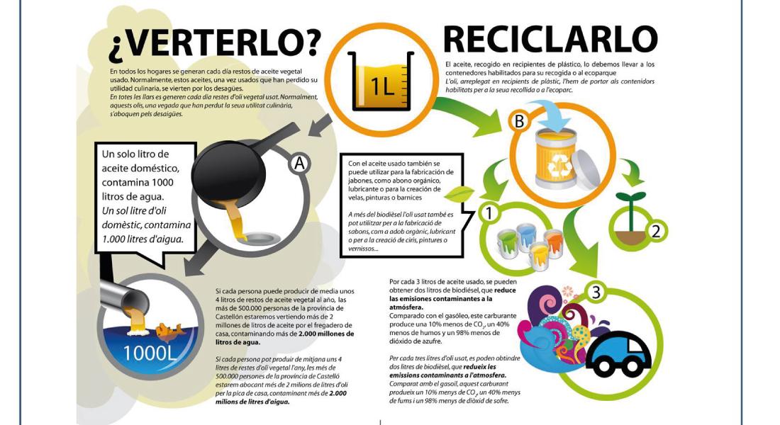 Reciclaje de aceite de cocina blog sms foremex for Procedimiento de cocina