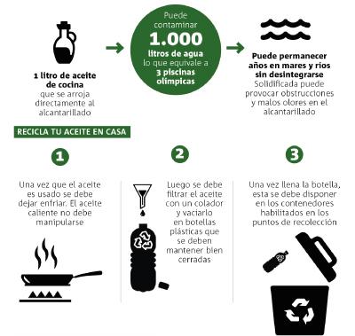 Reciclaje de aceite de cocina blog sms foremex for Reciclar aceite de cocina